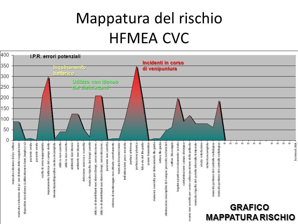 Mappatura del rischio HFMEA CVC
