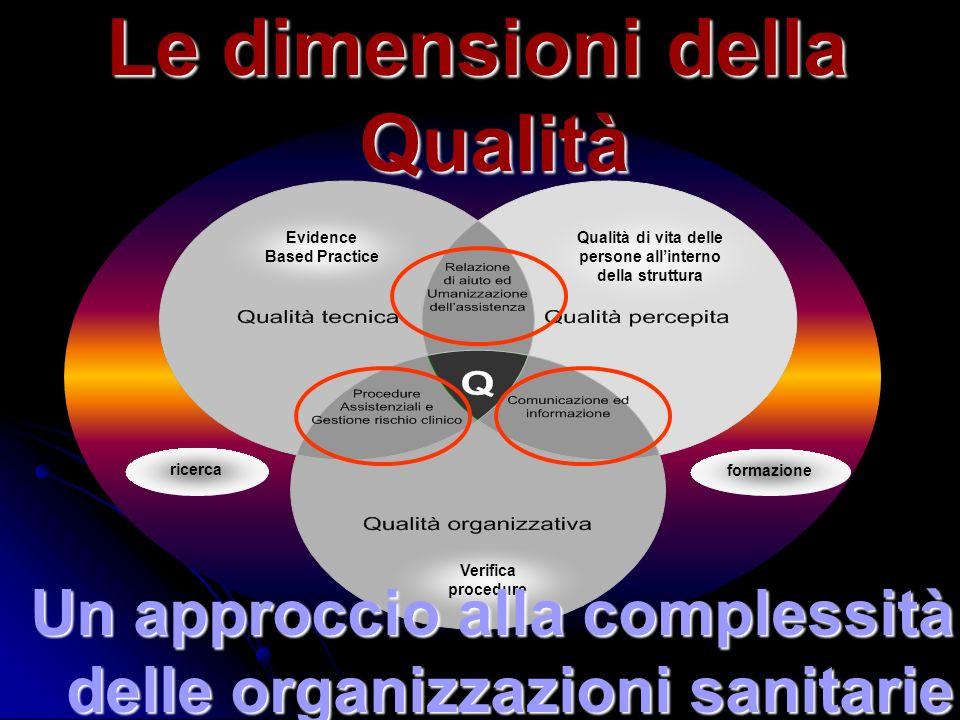 Evidence Based Practice Qualità di vita delle persone allinterno della struttura Verifica procedure ricerca formazione Le dimensioni della Qualità Un