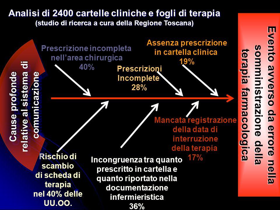 Evento avverso da errore nella somministrazione della terapia farmacologica Prescrizione incompleta nellarea chirurgica 40% Rischio di scambio di sche