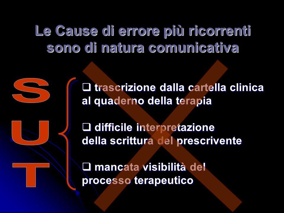 Le Cause di errore più ricorrenti sono di natura comunicativa trascrizione dalla cartella clinica trascrizione dalla cartella clinica al quaderno dell