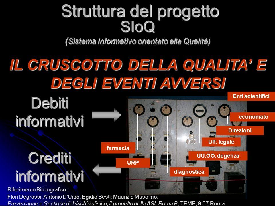 Struttura del progetto SIoQ ( Sistema Informativo orientato alla Qualità) IL CRUSCOTTO DELLA QUALITA E DEGLI EVENTI AVVERSI Debiti informativi Crediti