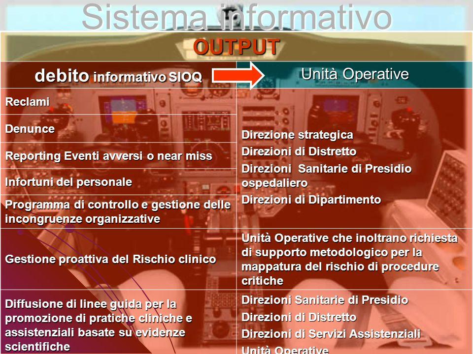 Sistema informativo OUTPUT debito informativo SIOQ Unità Operative Reclami Direzione strategica Direzioni di Distretto Direzioni Sanitarie di Presidio