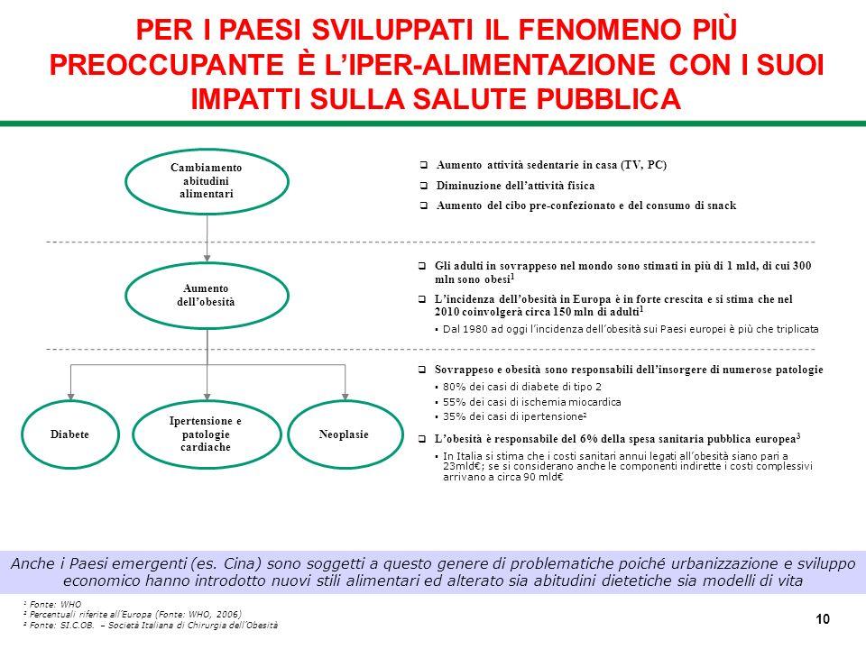 Aumento attività sedentarie in casa (TV, PC) Diminuzione dellattività fisica Aumento del cibo pre-confezionato e del consumo di snack 1 Fonte: WHO 2 P