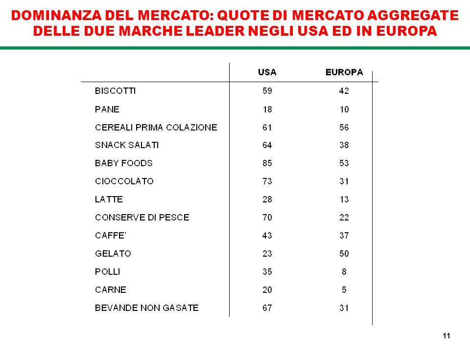 DOMINANZA DEL MERCATO: QUOTE DI MERCATO AGGREGATE DELLE DUE MARCHE LEADER NEGLI USA ED IN EUROPA 11