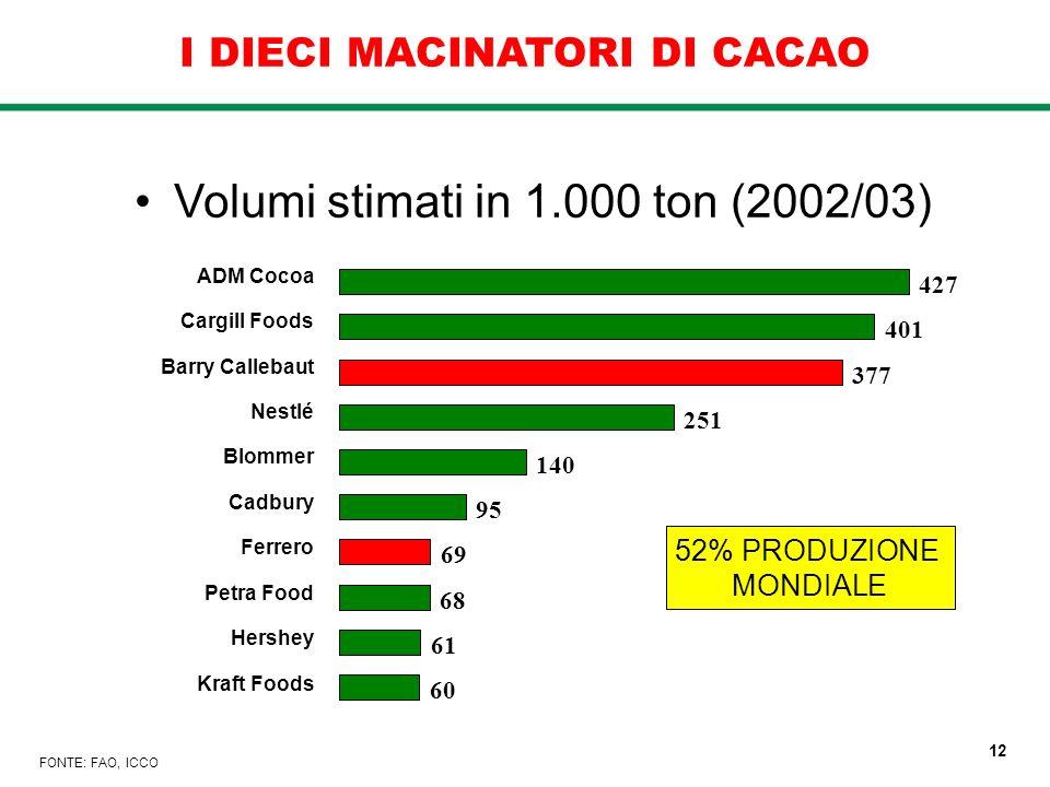 I DIECI MACINATORI DI CACAO FONTE: FAO, ICCO Volumi stimati in 1.000 ton (2002/03) ADM Cocoa Cargill Foods Barry Callebaut Nestlé Blommer Cadbury Ferr