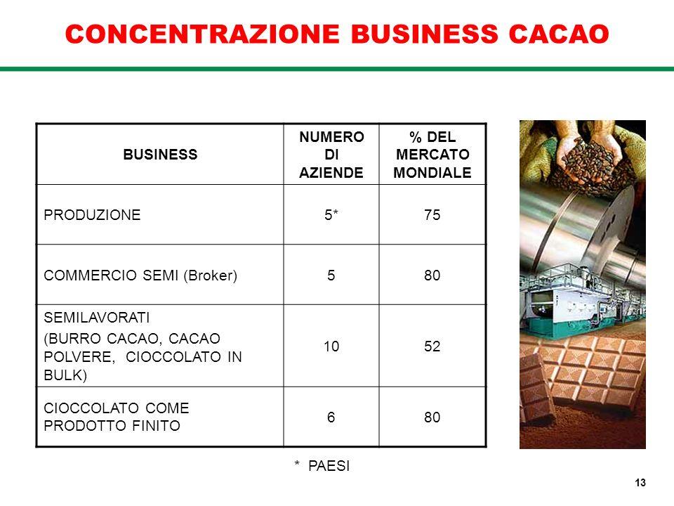 CONCENTRAZIONE BUSINESS CACAO BUSINESS NUMERO DI AZIENDE % DEL MERCATO MONDIALE PRODUZIONE5*75 COMMERCIO SEMI (Broker)580 SEMILAVORATI (BURRO CACAO, C