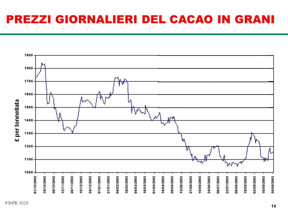 PREZZI GIORNALIERI DEL CACAO IN GRANI £ per tonnellata FONTE: ICCO 14