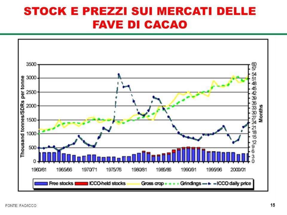 FONTE: FAO/ICCO STOCK E PREZZI SUI MERCATI DELLE FAVE DI CACAO 15