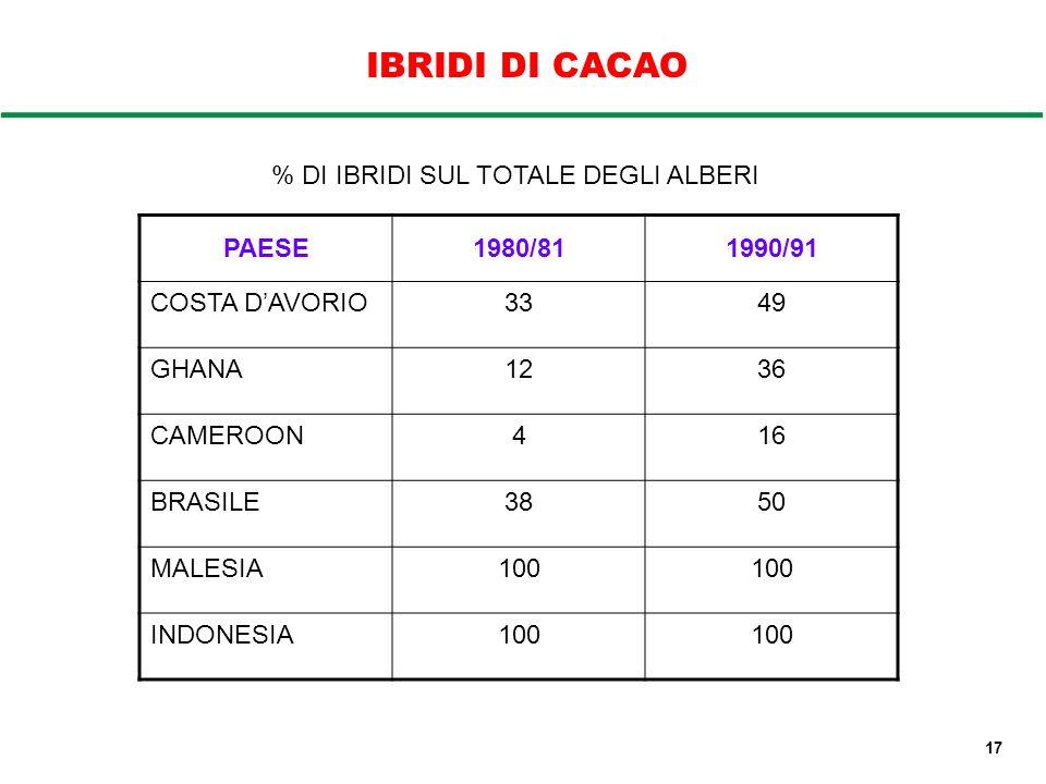 IBRIDI DI CACAO PAESE1980/811990/91 COSTA DAVORIO3349 GHANA1236 CAMEROON416 BRASILE3850 MALESIA100 INDONESIA100 % DI IBRIDI SUL TOTALE DEGLI ALBERI 17