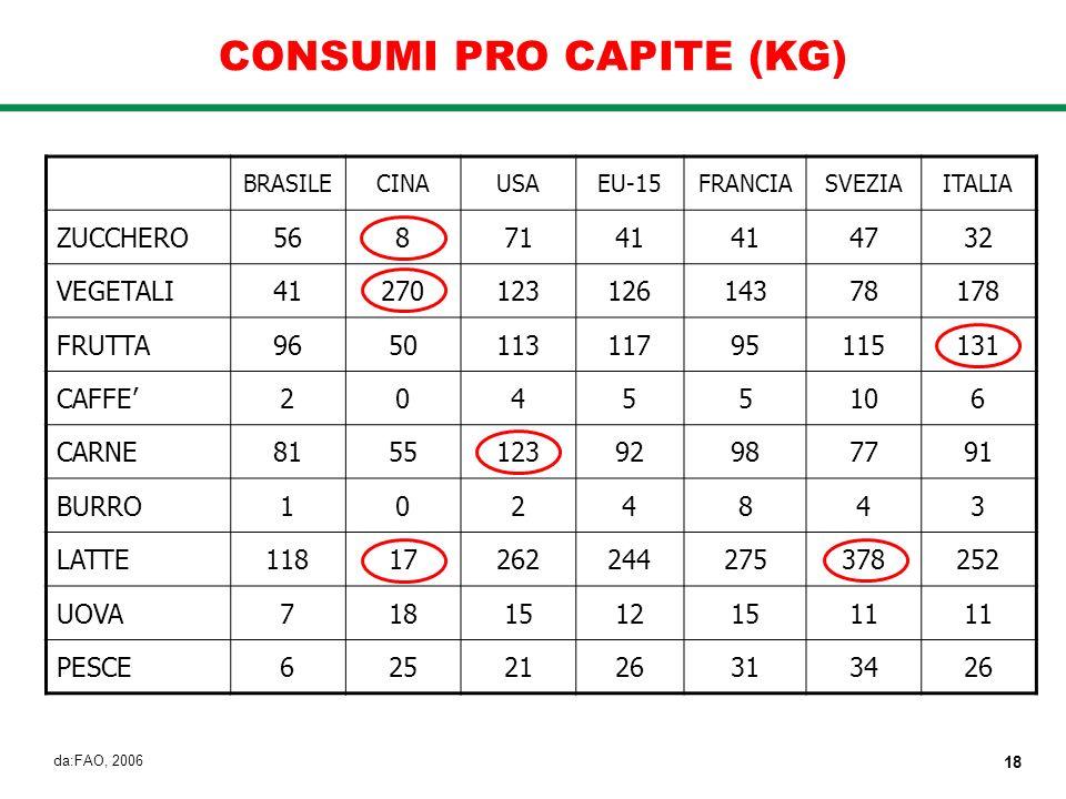 CONSUMI PRO CAPITE (KG) BRASILECINAUSAEU-15FRANCIASVEZIAITALIA ZUCCHERO5687141 4732 VEGETALI4127012312614378178 FRUTTA965011311795115131 CAFFE20455106