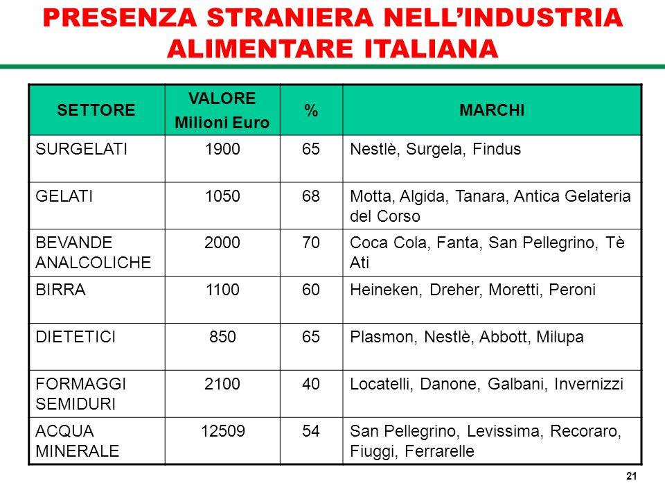 PRESENZA STRANIERA NELLINDUSTRIA ALIMENTARE ITALIANA SETTORE VALORE Milioni Euro %MARCHI SURGELATI190065Nestlè, Surgela, Findus GELATI105068Motta, Alg