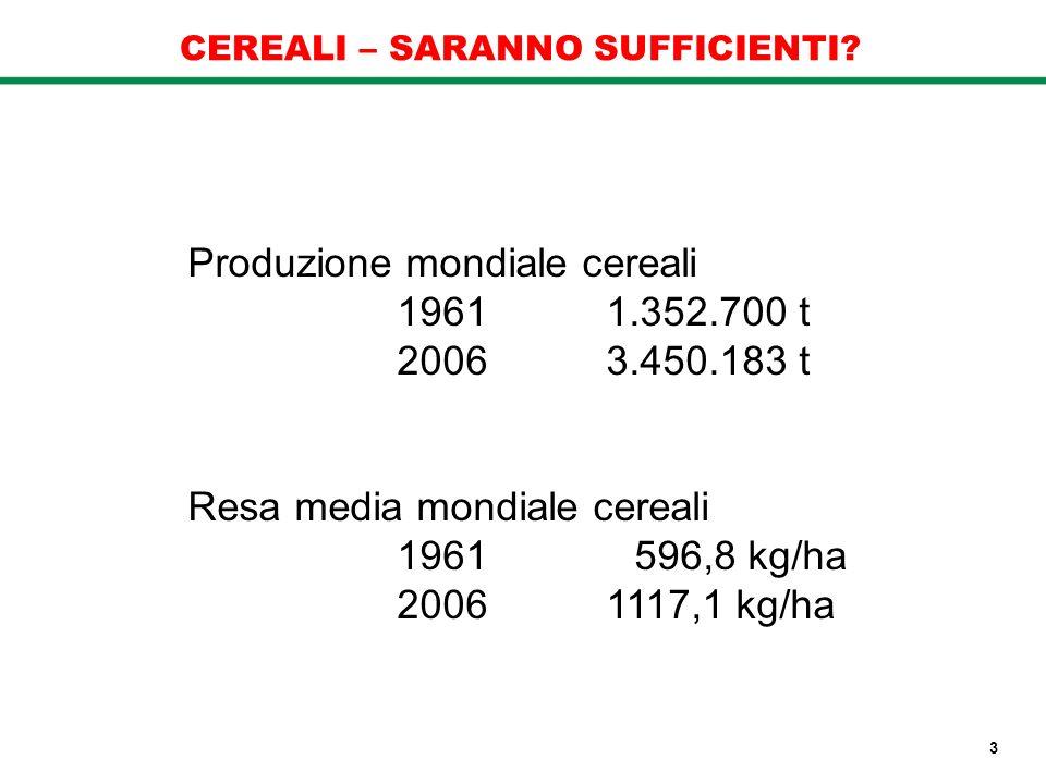 CEREALI – SARANNO SUFFICIENTI? Produzione mondiale cereali 1961 1.352.700 t 20063.450.183 t Resa media mondiale cereali 1961 596,8 kg/ha 20061117,1 kg