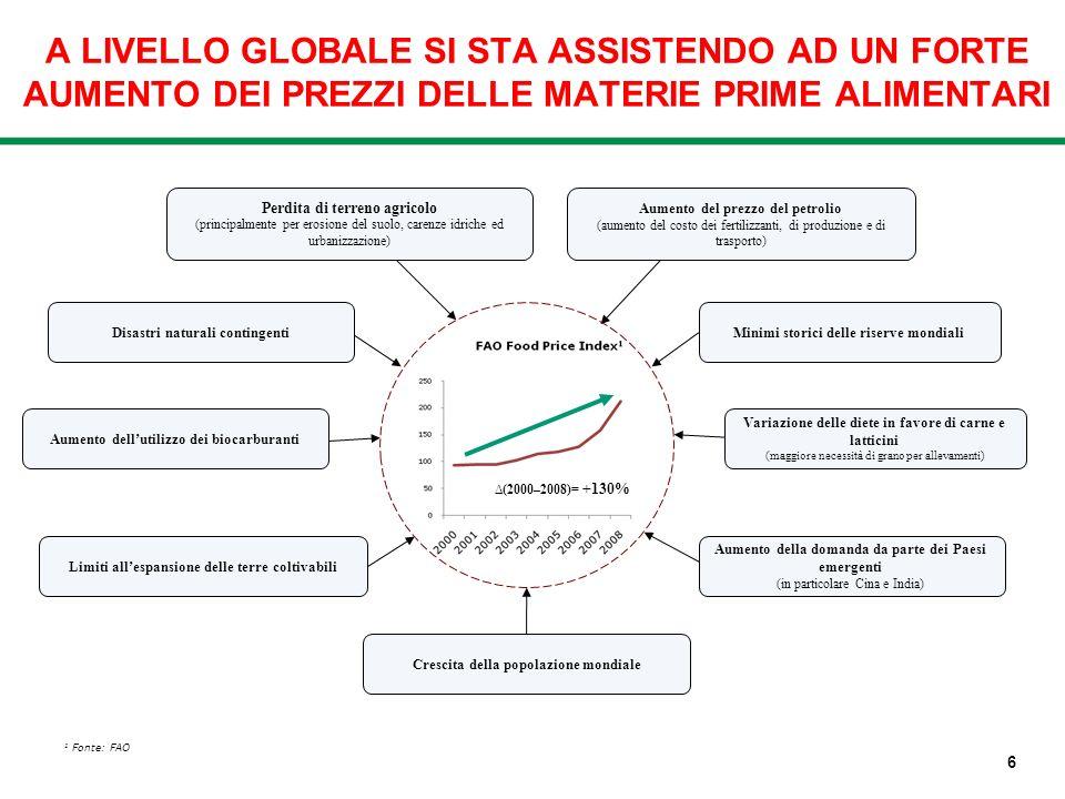 Limiti allespansione delle terre coltivabili A LIVELLO GLOBALE SI STA ASSISTENDO AD UN FORTE AUMENTO DEI PREZZI DELLE MATERIE PRIME ALIMENTARI (2000–2