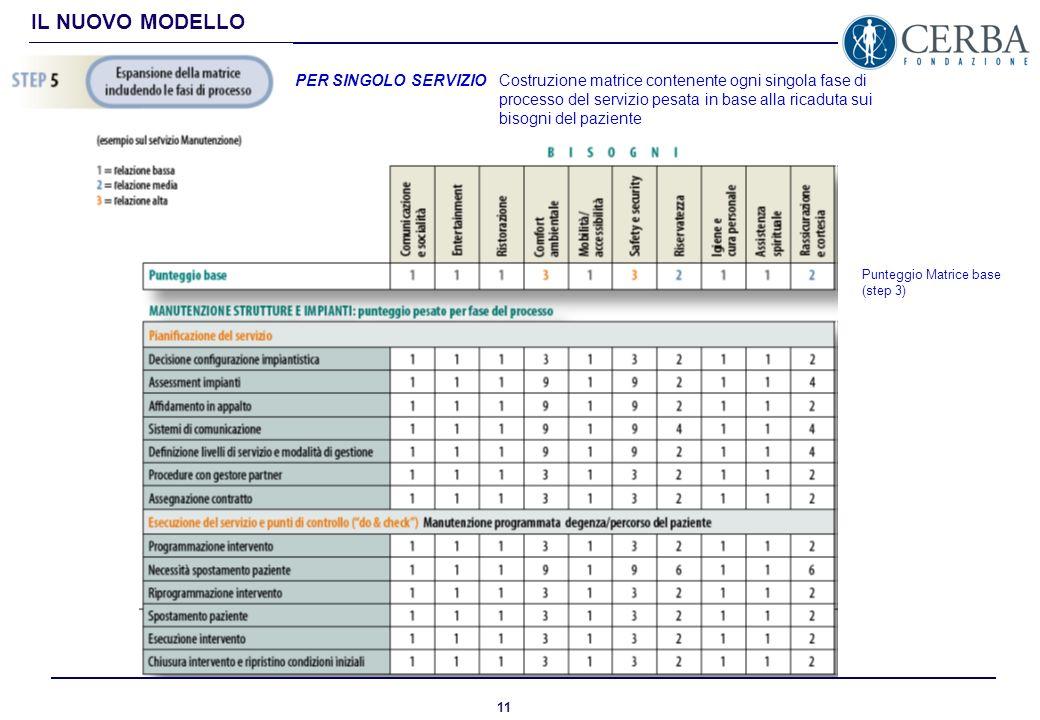 10 IL NUOVO MODELLO PER SINGOLO SERVIZIO Mappatura del singolo servizio con la focalizzazione sulle fasi del processo di gestione che hanno un impatto