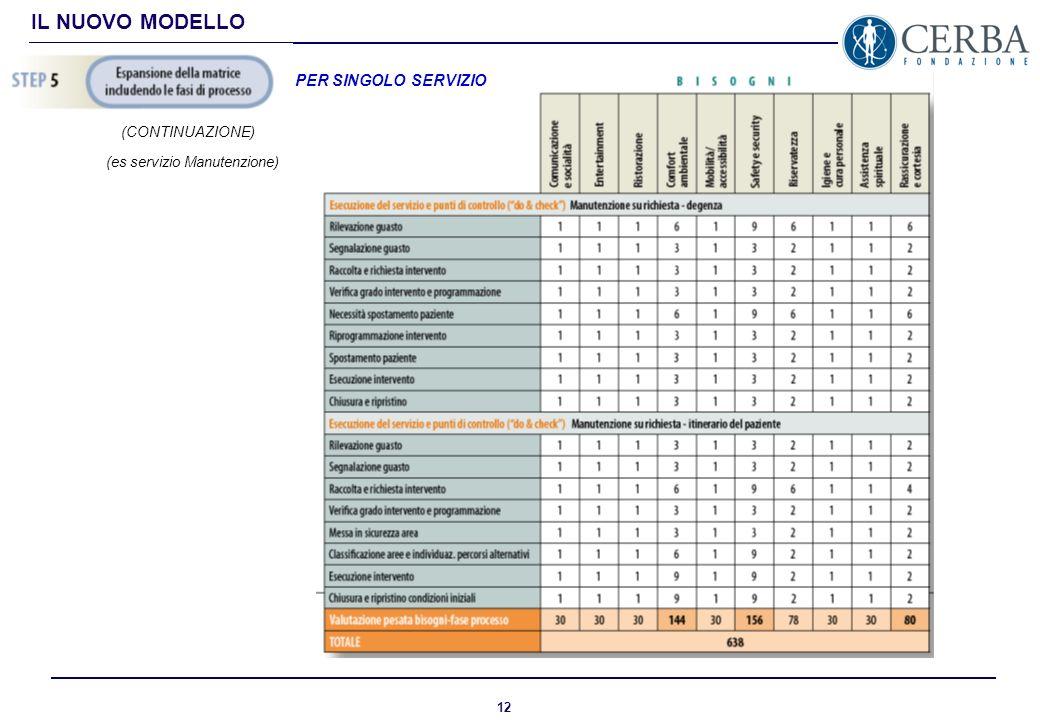 11 IL NUOVO MODELLO Costruzione matrice contenente ogni singola fase di processo del servizio pesata in base alla ricaduta sui bisogni del paziente PE