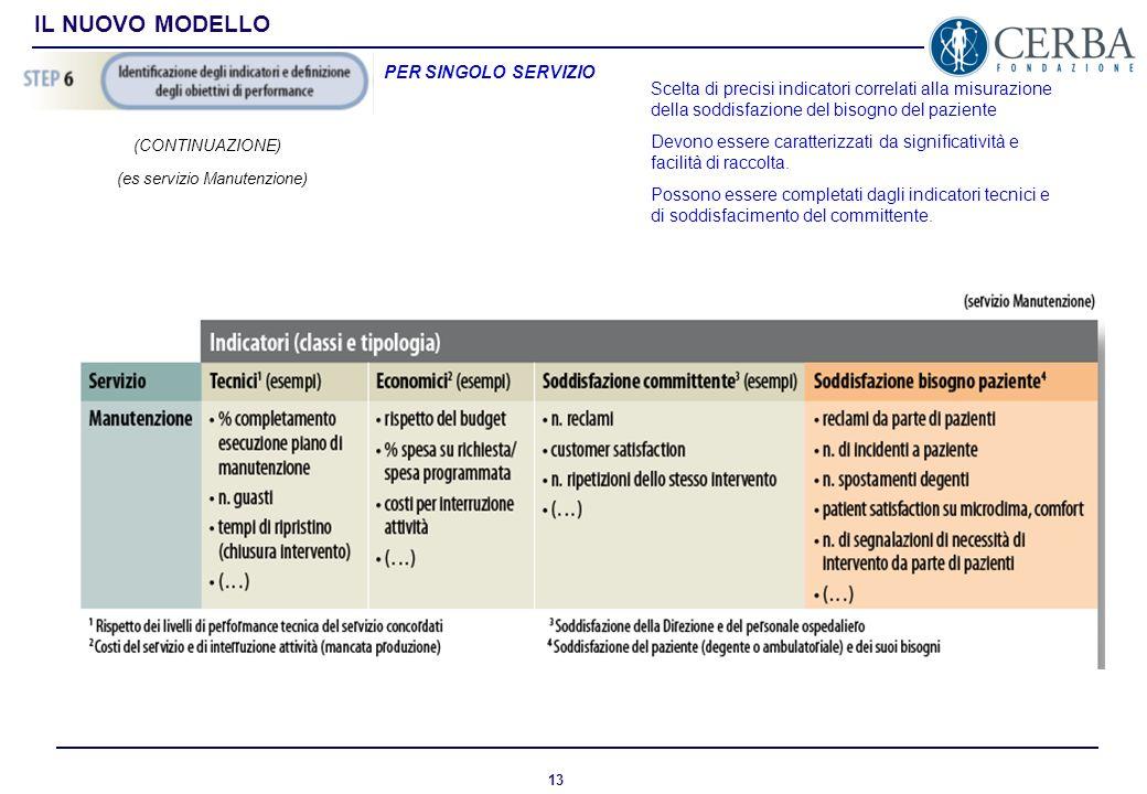 12 IL NUOVO MODELLO PER SINGOLO SERVIZIO (CONTINUAZIONE) (es servizio Manutenzione)
