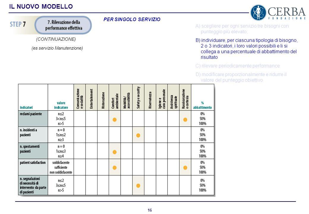 15 IL NUOVO MODELLO PER SINGOLO SERVIZIO A) scegliere per ogni servizio tre bisogni con punteggio più elevato; B) individuare, per ciascuna tipologia