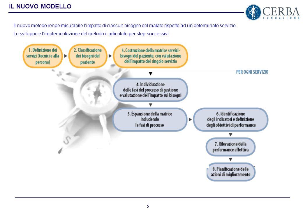 4 Proporre un nuovo approccio alla gestione del facilities management orientandolo in modo proattivo alla soddisfazione del paziente, alle sue necessi