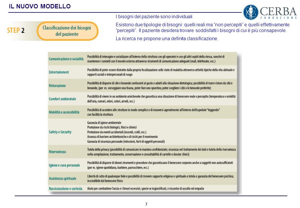 6 IL NUOVO MODELLO Il modello prevede una classificazione operativa dei servizi distinti in: servizi tecnici: si riferiscono alla gestione di edificio