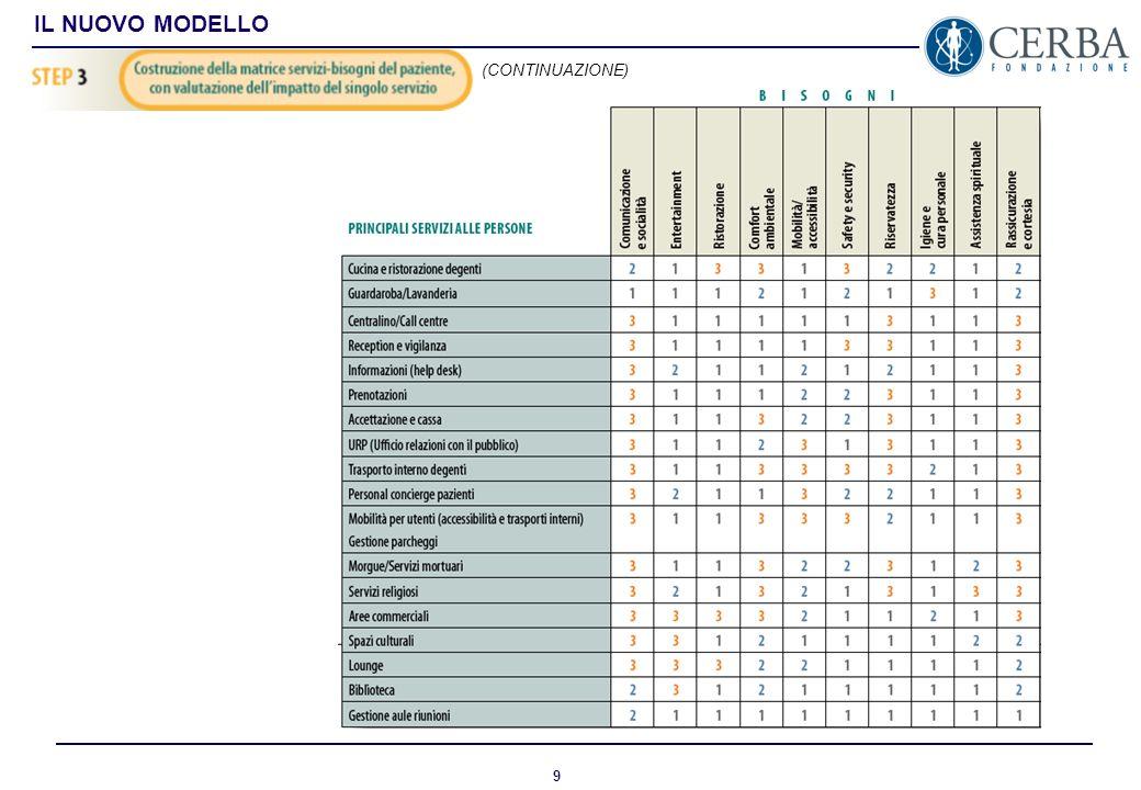 8 IL NUOVO MODELLO I bisogni del paziente sono correlati con i singoli servizi, assegnando un peso allimpatto che ciascun servizio ha sui singoli biso