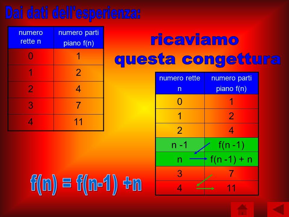 numero rette n numero parti piano f(n) 01 12 24 37 411 f(n -1)n -1 f(n -1) + nn 114 73 42 21 10 numero parti piano f(n) numero rette n