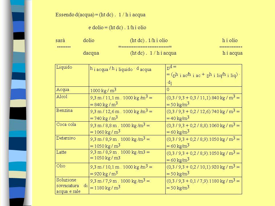 Essendo d(acqua) = (ht dc). 1 / h i acqua e dolio = (ht dc). 1/h i olio sarà dolio (ht dc). 1/h i olio h i olio -------- =---------------------------=