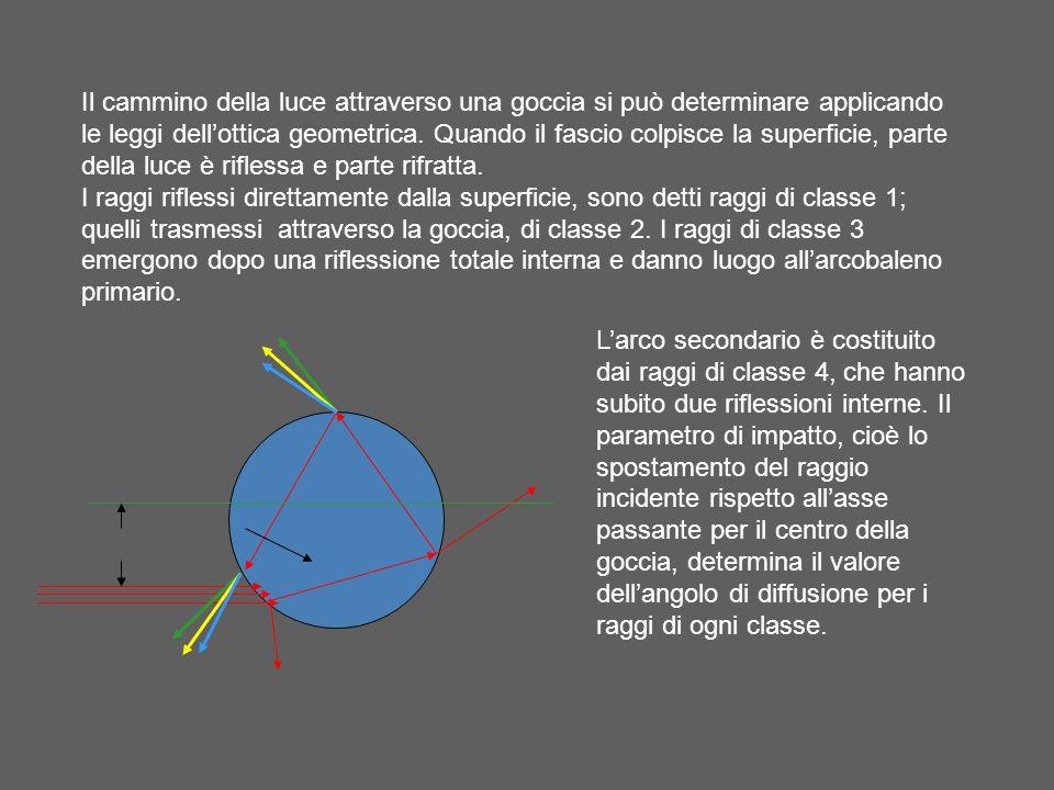 Il cammino della luce attraverso una goccia si può determinare applicando le leggi dellottica geometrica. Quando il fascio colpisce la superficie, par