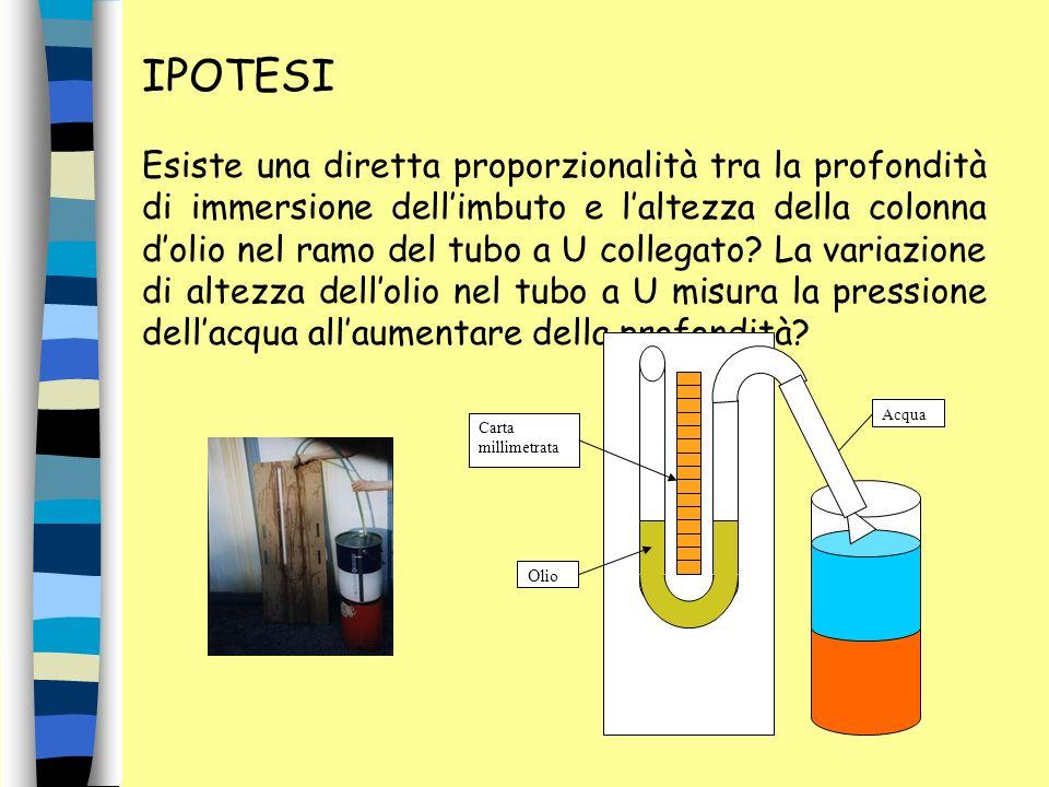 IPOTESI Esiste una diretta proporzionalità tra la profondità di immersione dellimbuto e laltezza della colonna dolio nel ramo del tubo a U collegato?
