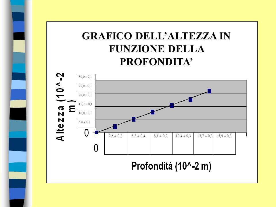 2,6 ± 0,25,3 ± 0,48,1 ± 0,210,4 ± 0,312,7 ± 0,315,9 ± 0,3 5,0 ± 0,1 10,0 ± 0,1 15, 0 ± 0,1 20,0 ± 0,1 25,0 ± 0,1 30,0 ± 0,1 GRAFICO DELLALTEZZA IN FUNZIONE DELLA PROFONDITA