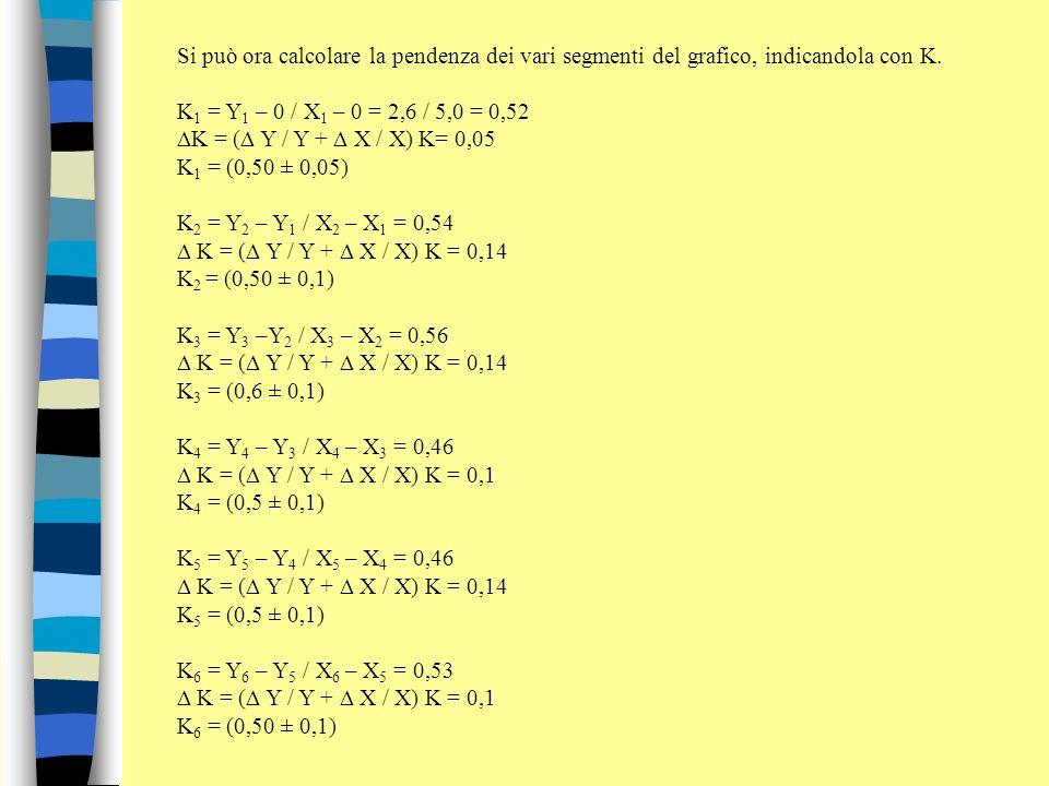 Si può ora calcolare la pendenza dei vari segmenti del grafico, indicandola con K. K 1 = Y 1 – 0 / X 1 – 0 = 2,6 / 5,0 = 0,52 K = ( Y / Y + X / X) K=