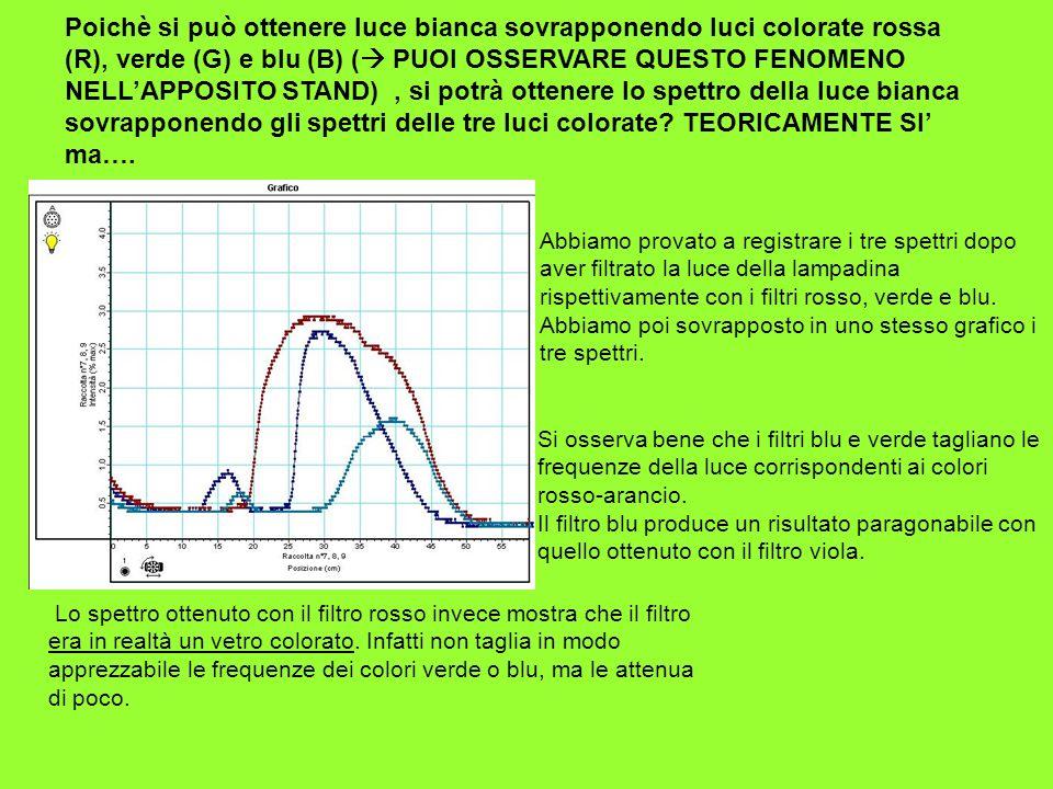 Poichè si può ottenere luce bianca sovrapponendo luci colorate rossa (R), verde (G) e blu (B) ( PUOI OSSERVARE QUESTO FENOMENO NELLAPPOSITO STAND), si
