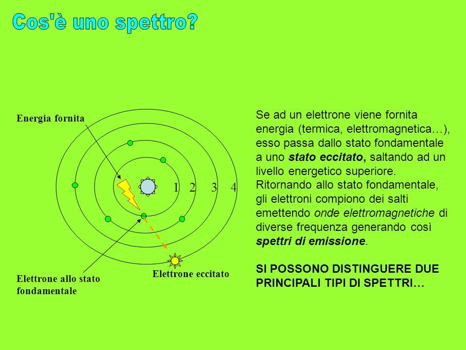 1234 Elettrone allo stato fondamentale Energia fornita Elettrone eccitato Se ad un elettrone viene fornita energia (termica, elettromagnetica…), esso