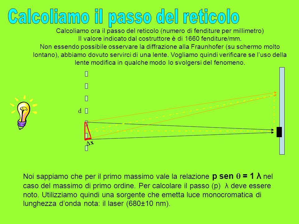 Calcoliamo ora il passo del reticolo (numero di fenditure per millimetro) Il valore indicato dal costruttore è di 1660 fenditure/mm. Non essendo possi