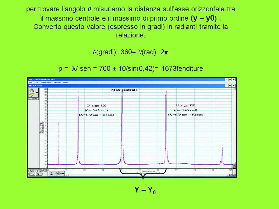 per trovare langolo misuriamo la distanza sullasse orizzontale tra il massimo centrale e il massimo di primo ordine (y – y0 ). Converto questo valore