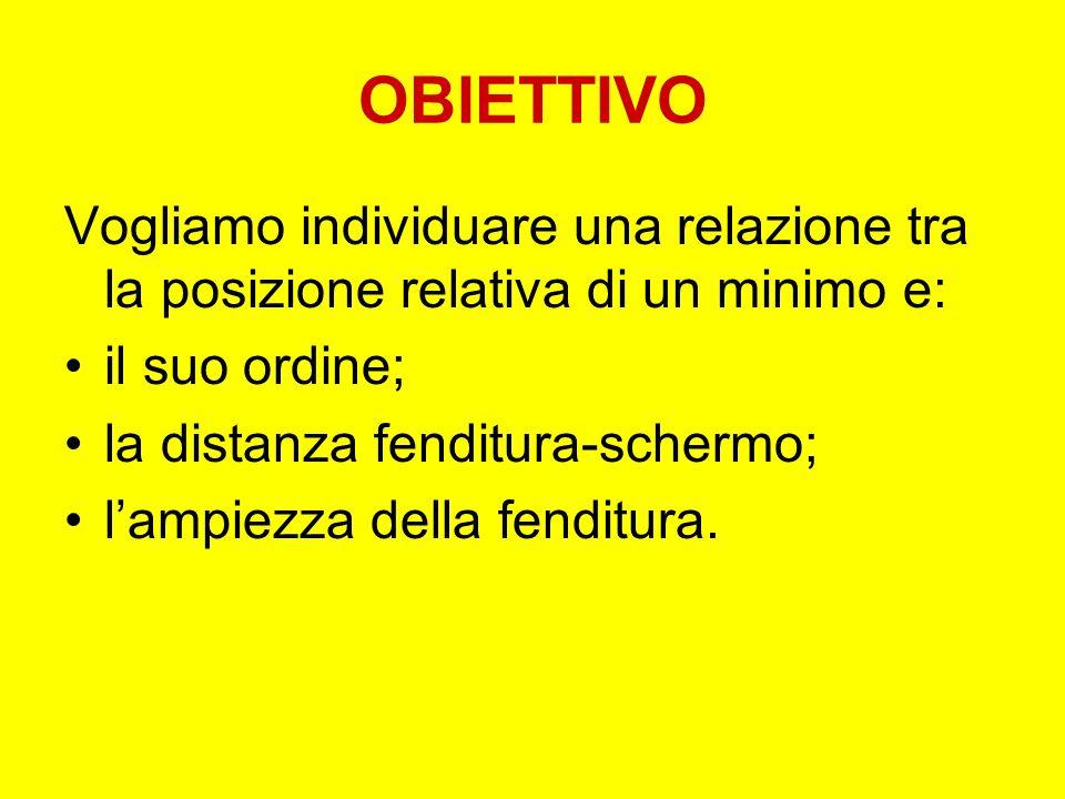 OBIETTIVO Vogliamo individuare una relazione tra la posizione relativa di un minimo e: il suo ordine; la distanza fenditura-schermo; lampiezza della f