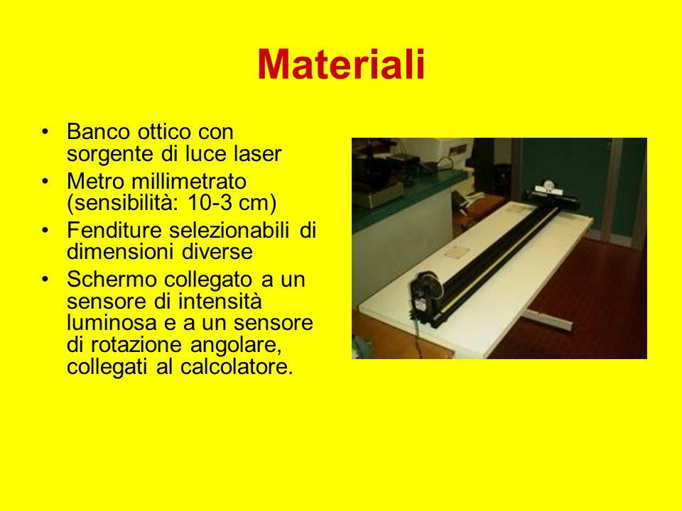 Materiali Banco ottico con sorgente di luce laser Metro millimetrato (sensibilità: 10-3 cm) Fenditure selezionabili di dimensioni diverse Schermo coll