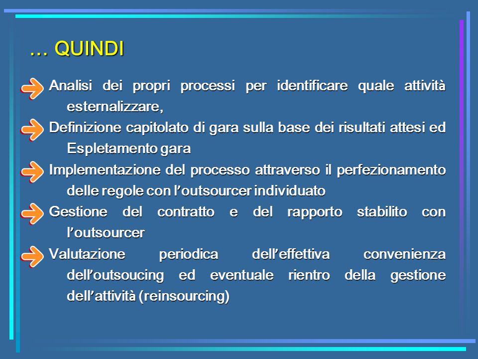 Analisi dei propri processi per identificare quale attivit à esternalizzare, Definizione capitolato di gara sulla base dei risultati attesi ed Espleta