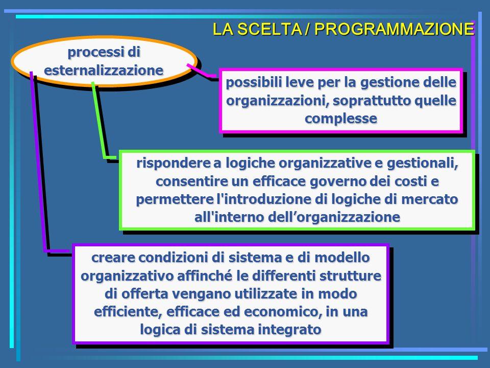LA SCELTA / PROGRAMMAZIONE processi di esternalizzazione possibili leve per la gestione delle organizzazioni, soprattutto quelle complesse rispondere