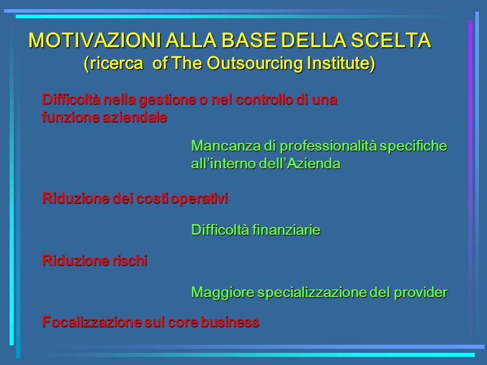 MOTIVAZIONI ALLA BASE DELLA SCELTA (ricerca of The Outsourcing Institute) Difficoltà nella gestione o nel controllo di una funzione aziendale Mancanza