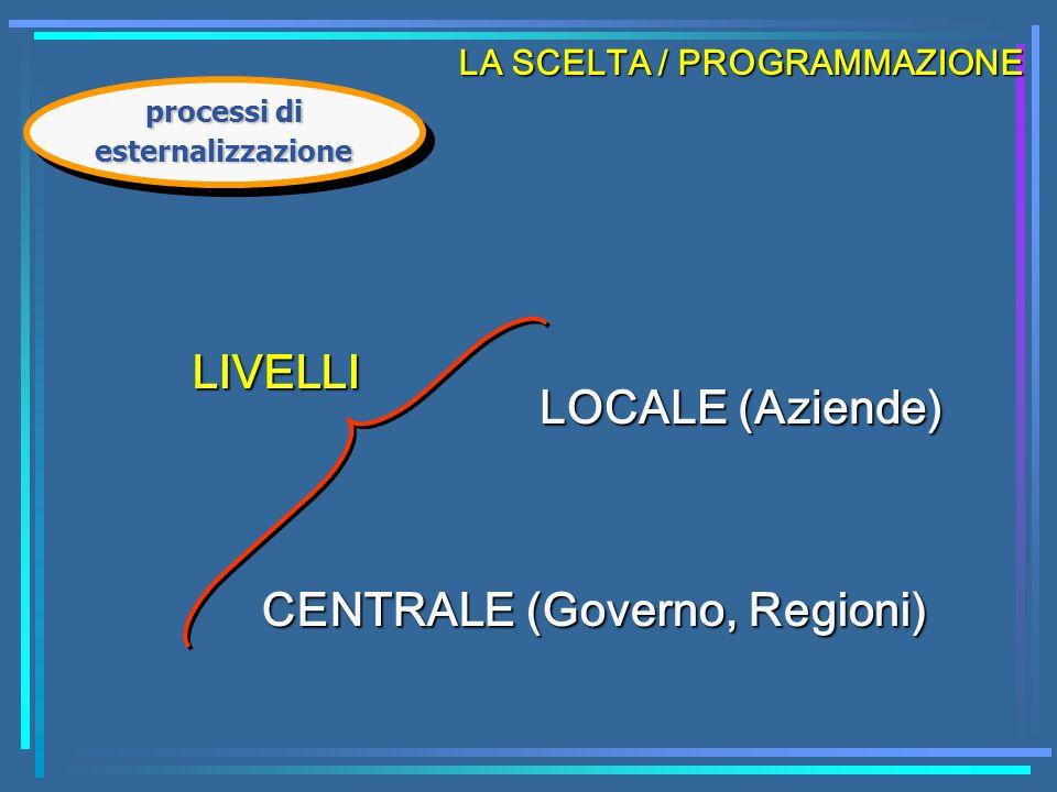 LIVELLI CENTRALE (Governo, Regioni) LOCALE (Aziende) LA SCELTA / PROGRAMMAZIONE processi di esternalizzazione
