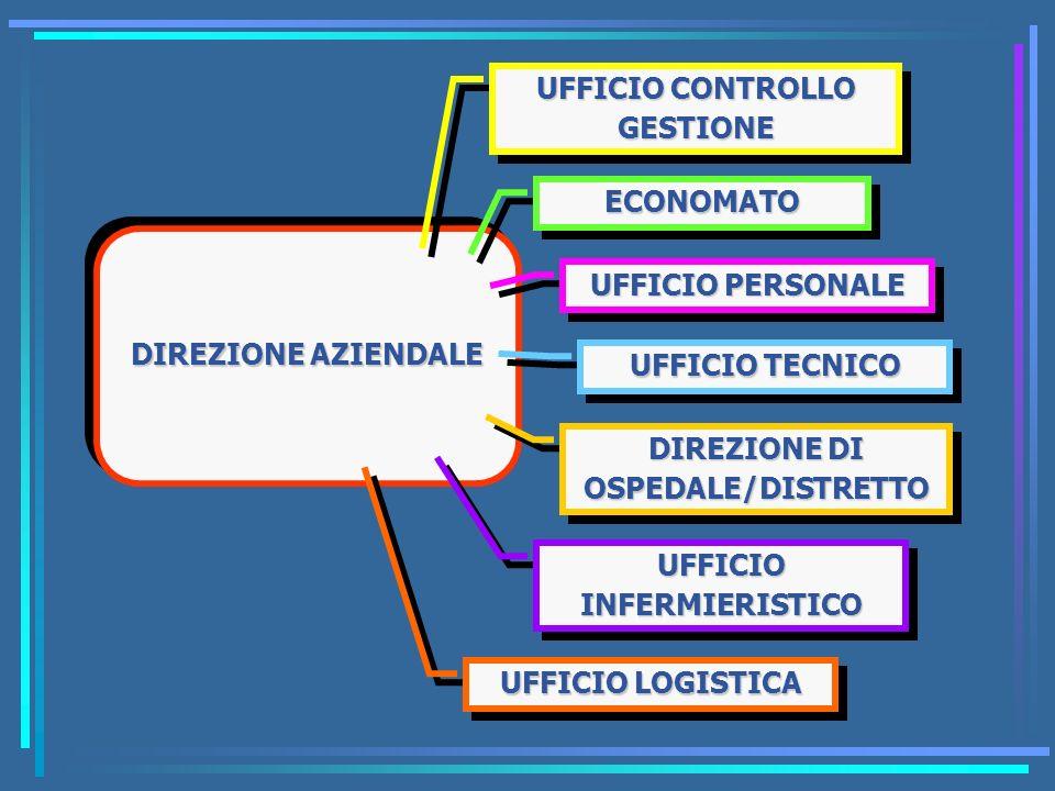 DIREZIONE AZIENDALE UFFICIO PERSONALE ECONOMATOECONOMATO UFFICIO CONTROLLO GESTIONE UFFICIO TECNICO DIREZIONE DI OSPEDALE/DISTRETTO UFFICIO INFERMIERI