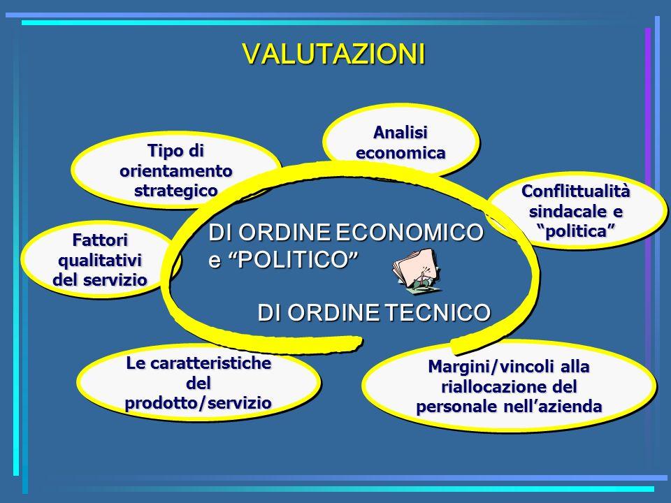 VALUTAZIONI DI ORDINE ECONOMICO e POLITICO e POLITICO DI ORDINE TECNICO Tipo di orientamento strategico Analisi economica Conflittualità sindacale e p