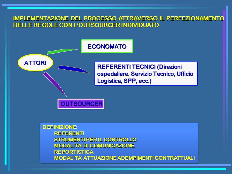IMPLEMENTAZIONE DEL PROCESSO ATTRAVERSO IL PERFEZIONAMENTO DELLE REGOLE CON L OUTSOURCER INDIVIDUATO ATTORI ECONOMATO REFERENTI TECNICI (Direzioni osp