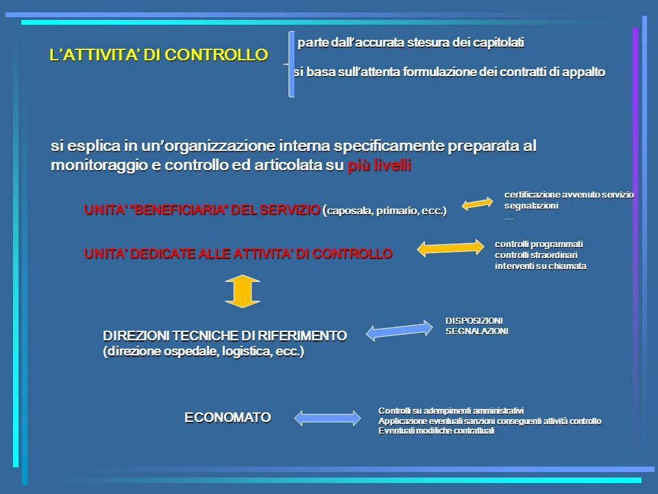 LATTIVITA DI CONTROLLO parte dall accurata stesura dei capitolati si basa sull attenta formulazione dei contratti di appalto si esplica in un organizz