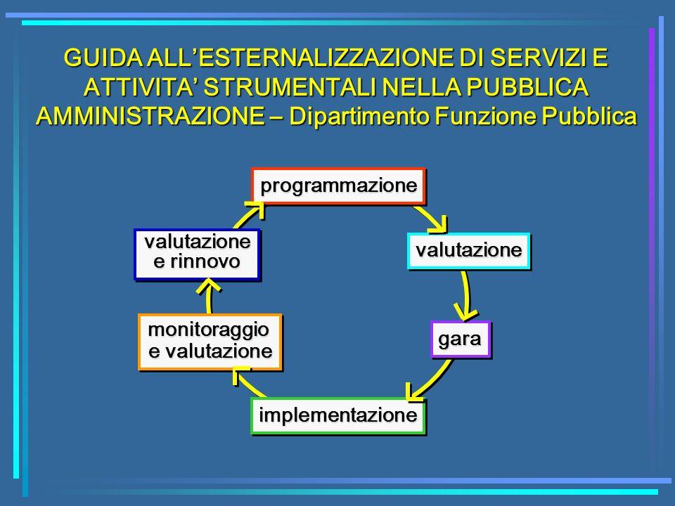 GUIDA ALLESTERNALIZZAZIONE DI SERVIZI E ATTIVITA STRUMENTALI NELLA PUBBLICA AMMINISTRAZIONE – Dipartimento Funzione Pubblica programmazioneprogrammazi
