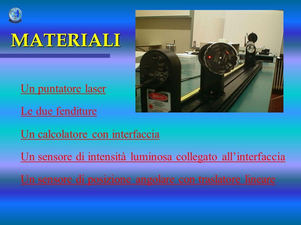 MATERIALI Un puntatore laser Le due fenditure Un calcolatore con interfaccia Un sensore di intensità luminosa collegato allinterfaccia Un sensore di p