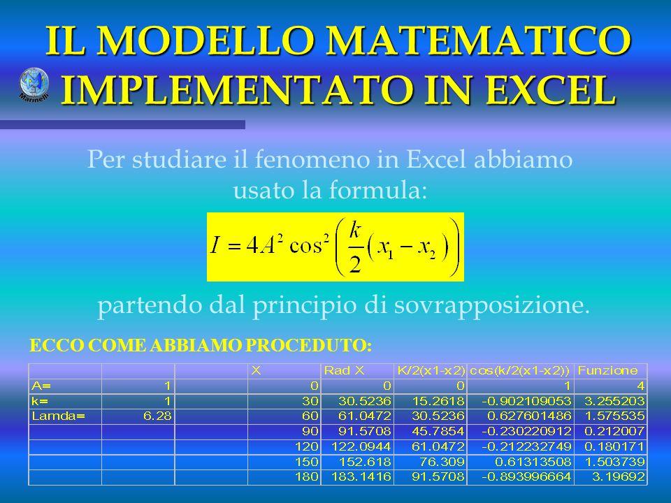 IL MODELLO MATEMATICO IMPLEMENTATO IN EXCEL Per studiare il fenomeno in Excel abbiamo usato la formula: partendo dal principio di sovrapposizione. ECC