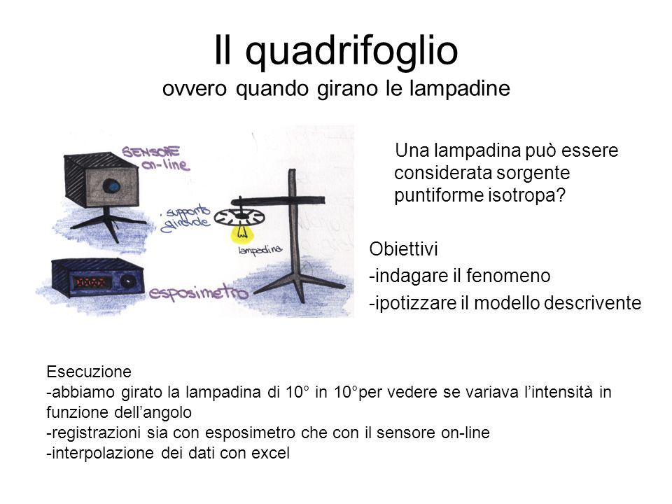 Descrizione dellesperimento Taratura del sensore dintensità Ripetizione della presa dati per mezzo dellesposimetro.