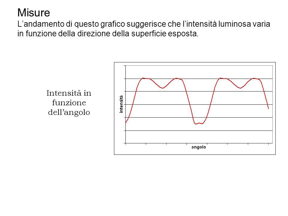 Misure Landamento di questo grafico suggerisce che lintensità luminosa varia in funzione della direzione della superficie esposta. Intensità in funzio