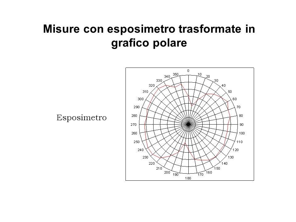 Misure con sensore on-line trasformate in grafico polare Landamento di questi grafici ci suggerisce che lintensità luminosa varia in funzione della posizione angolare della superficie esposta.